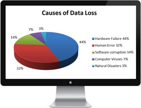 Cause perdita dati informatici