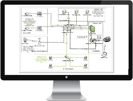 Progettazione sistema di Backup
